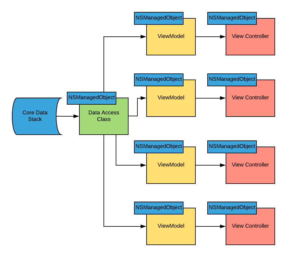 Core Data Example